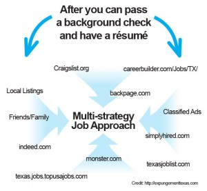job approach diagram