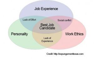 candidate venn diagram